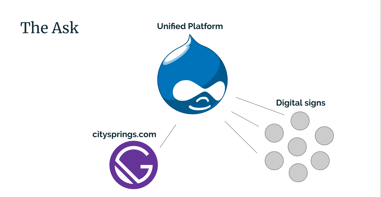 A diagram that shows Drupal as the center, powering a Gatsby site and the RSS signs.